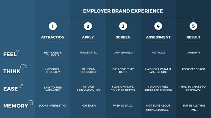 employer brand experience